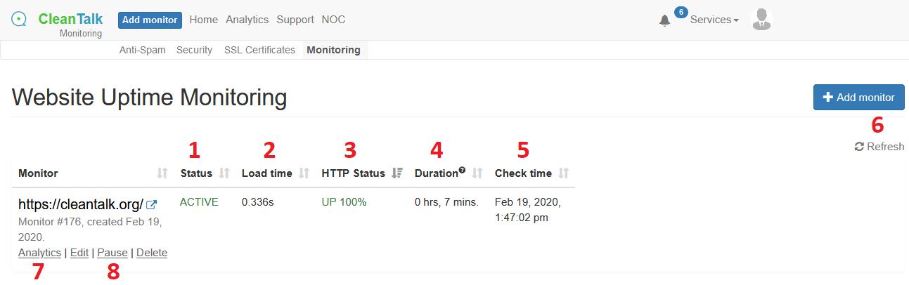 Status of monitoring